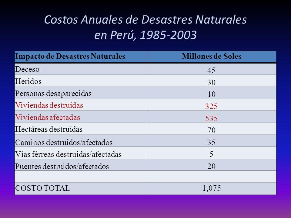Costos Anuales de Desastres Naturales en Perú, 1985-2003 Impacto de Desastres NaturalesMillones de Soles Deceso 45 Heridos 30 Personas desaparecidas 10 Viviendas destruidas 325 Viviendas afectadas 535 Hectáreas destruidas 70 Caminos destruidos/afectados35 Vías férreas destruidas/afectadas5 Puentes destruidos/afectados20 COSTO TOTAL1,075