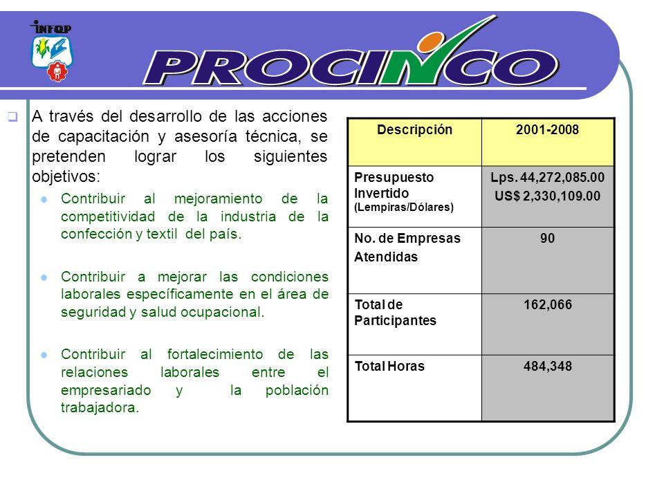 Descripción2001-2008 Presupuesto Invertido (Lempiras/Dólares) Lps. 44,272,085.00 US$ 2,330,109.00 No. de Empresas Atendidas 90 Total de Participantes