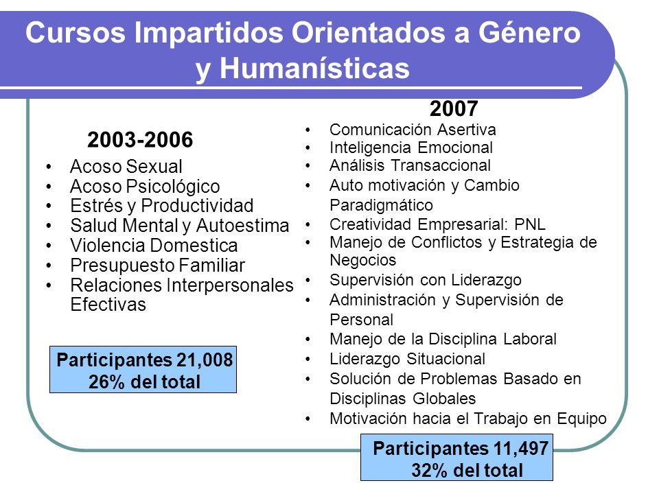 Cursos Impartidos Orientados a Género y Humanísticas Acoso Sexual Acoso Psicológico Estrés y Productividad Salud Mental y Autoestima Violencia Domesti