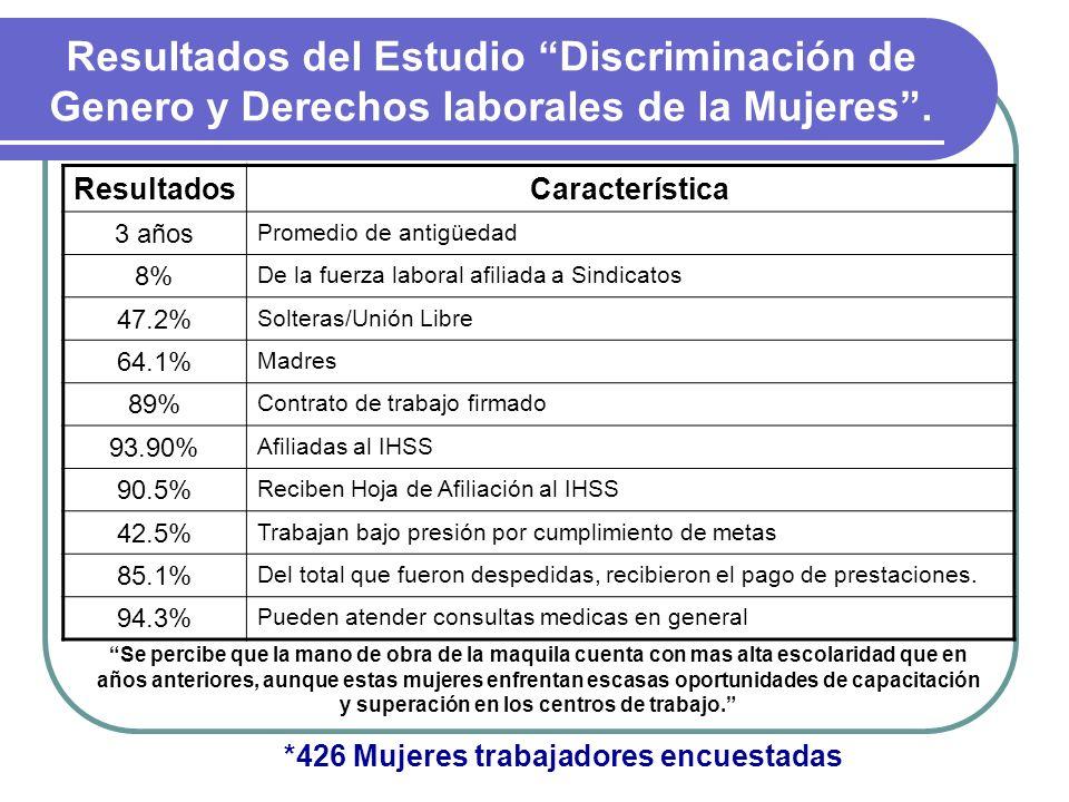 Resultados del Estudio Discriminación de Genero y Derechos laborales de la Mujeres. ResultadosCaracterística 3 años Promedio de antigüedad 8% De la fu