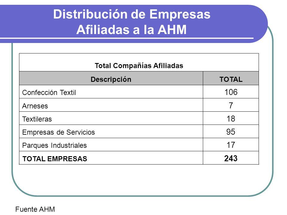 Distribución de Empresas Afiliadas a la AHM Total Compañías Afiliadas DescripciónTOTAL Confección Textil 106 Arneses 7 Textileras 18 Empresas de Servi