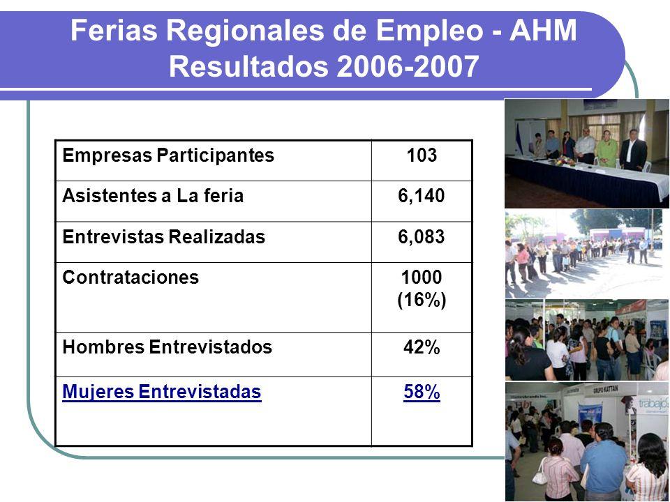 Ferias Regionales de Empleo - AHM Resultados 2006-2007 Empresas Participantes103 Asistentes a La feria6,140 Entrevistas Realizadas6,083 Contrataciones