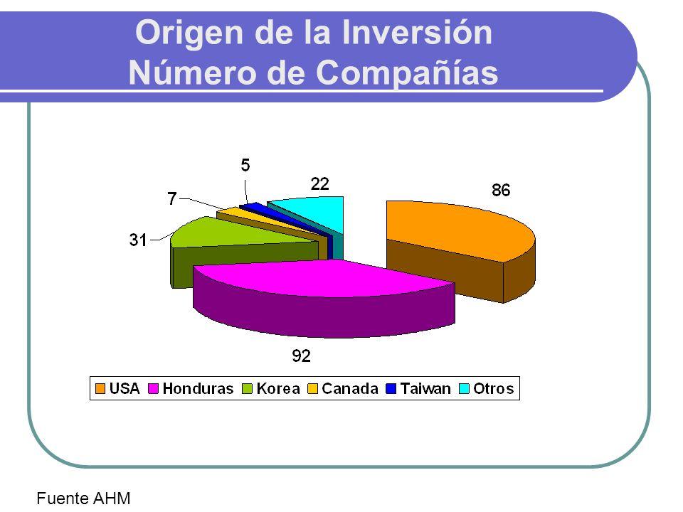 Origen de la Inversión Número de Compañías Fuente AHM