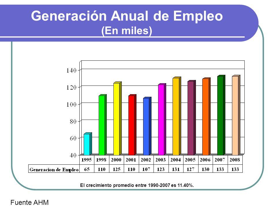 Generación Anual de Empleo (En miles) Fuente AHM El crecimiento promedio entre 1990-2007 es 11.40%.