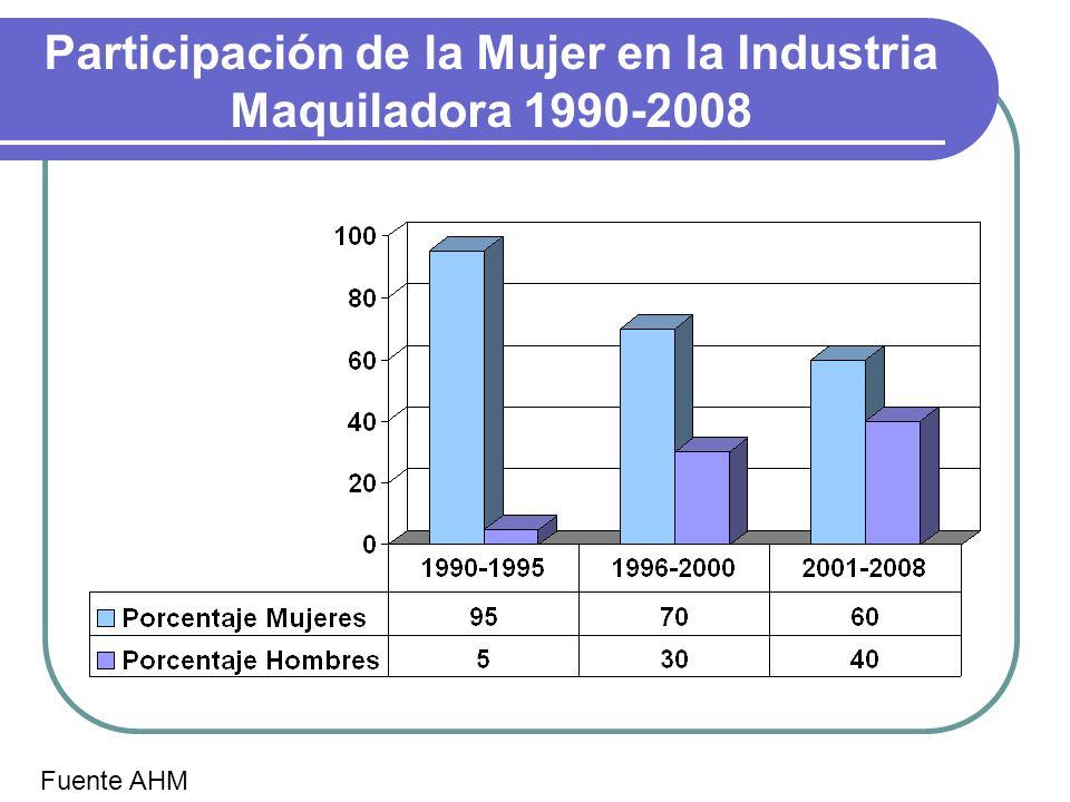 Participación de la Mujer en la Industria Maquiladora 1990-2008 Fuente AHM