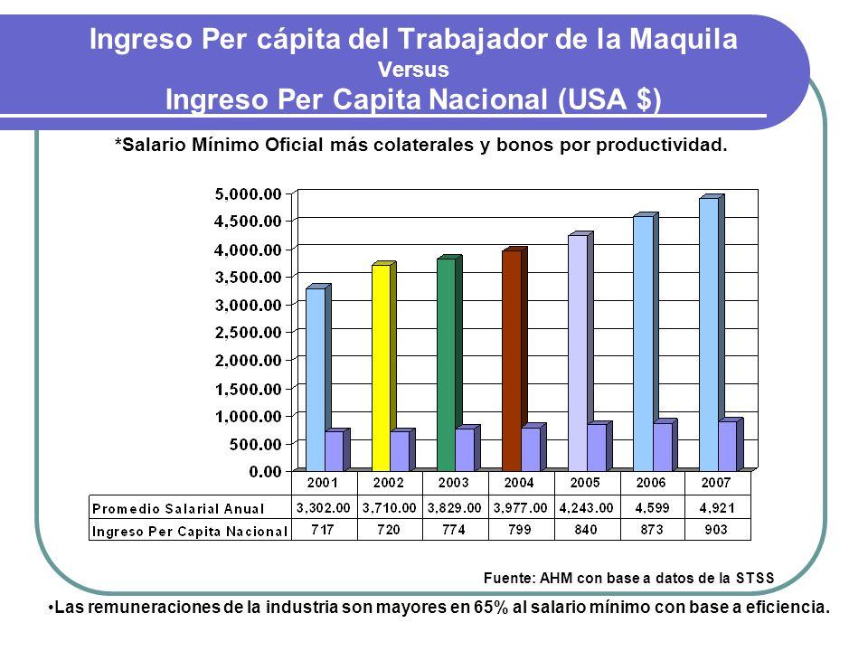 Ingreso Per cápita del Trabajador de la Maquila Versus Ingreso Per Capita Nacional (USA $) *Salario Mínimo Oficial más colaterales y bonos por product