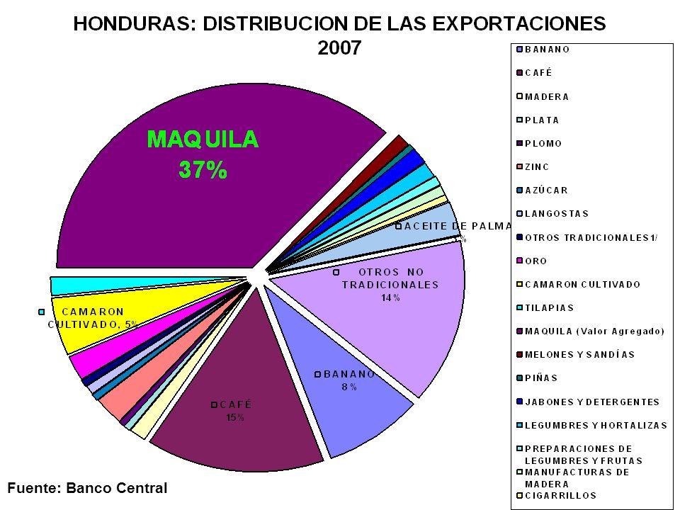Fuente: Banco Central