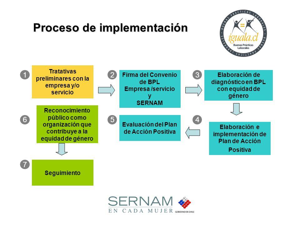 Tratativas preliminares con la empresa y/o servicio Evaluación del Plan de Acción Positiva Firma del Convenio de BPL Empresa /servicio y SERNAM Elabor