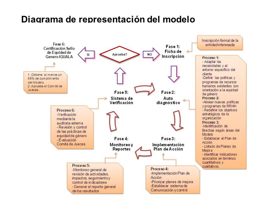 Diagrama de representación del modelo