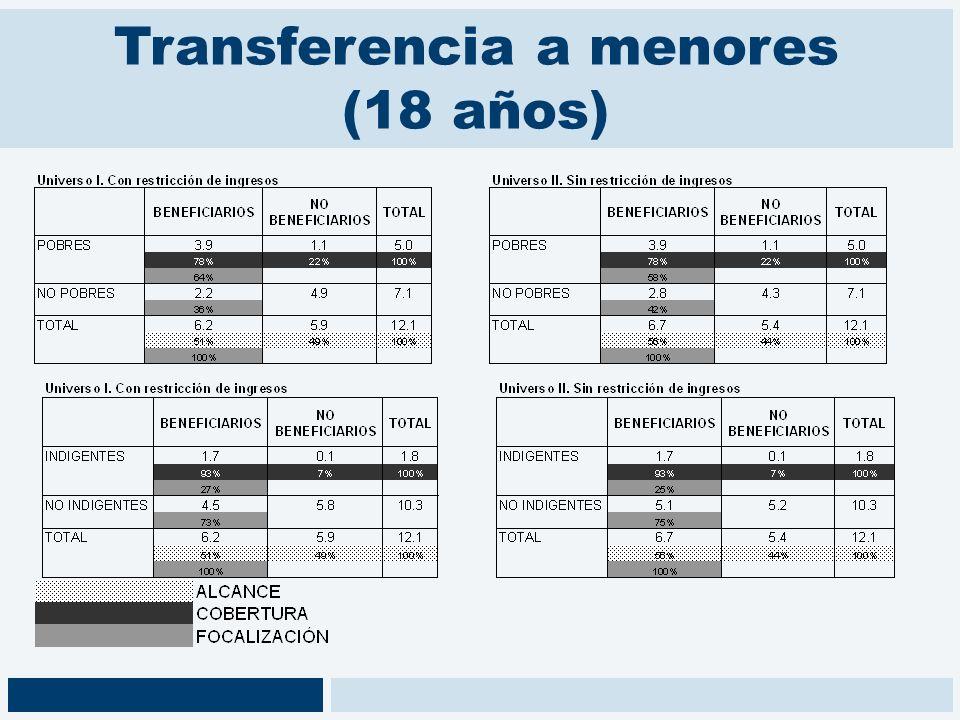 Transferencia a menores (18 años)