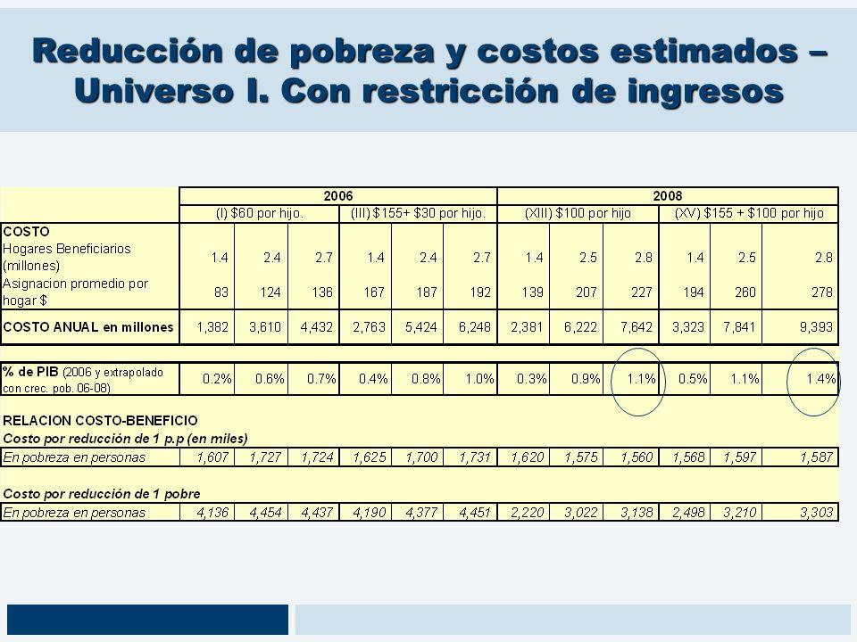 Reducción de pobreza y costos estimados – Universo I. Con restricción de ingresos