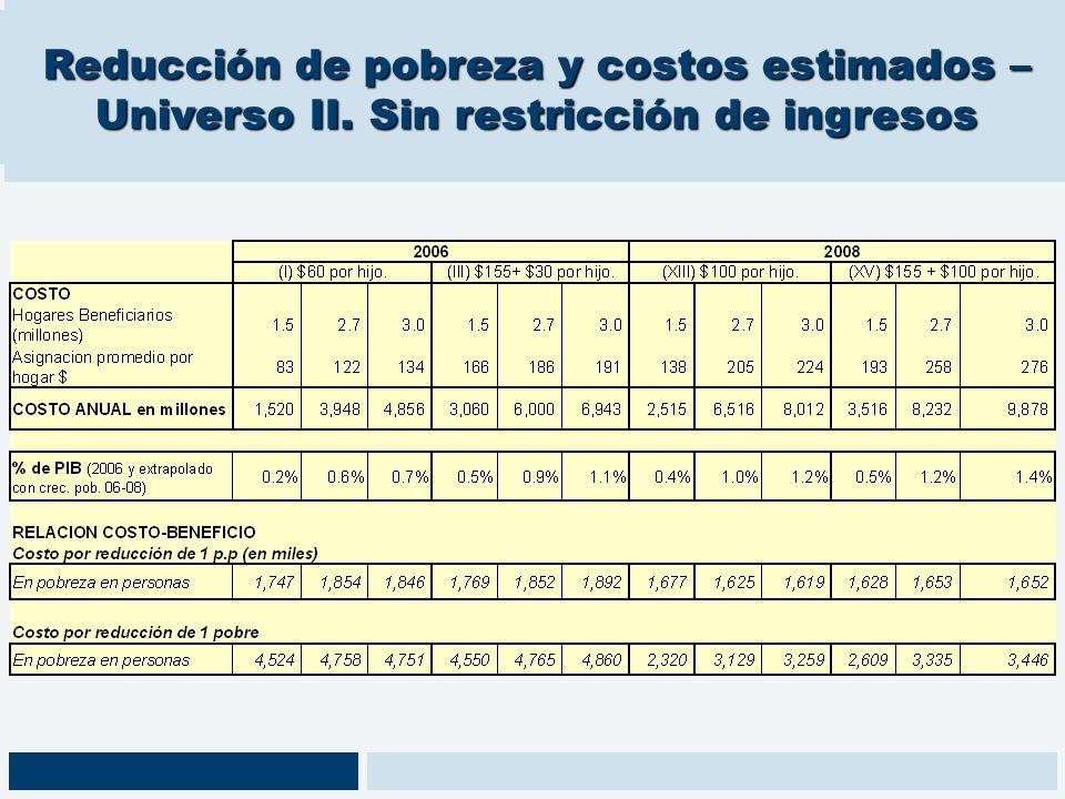 Reducción de pobreza y costos estimados – Universo II. Sin restricción de ingresos