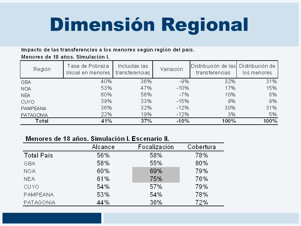 Dimensión Regional