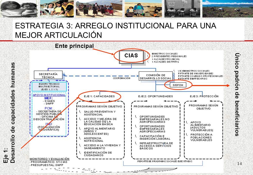 14 ESTRATEGIA 3: ARREGLO INSTITUCIONAL PARA UNA MEJOR ARTICULACIÓN Eje 1: Desarrollo de capacidades humanas Único padrón de beneficiarios Ente princip