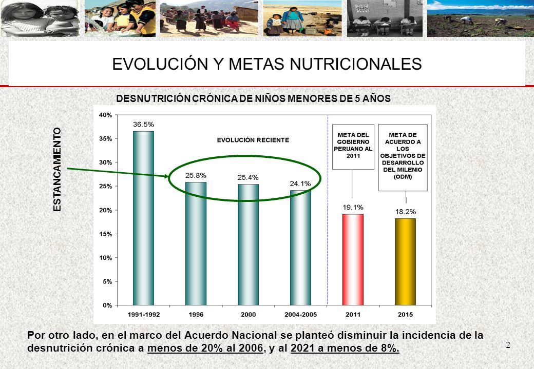 2 EVOLUCIÓN Y METAS NUTRICIONALES DESNUTRICIÓN CRÓNICA DE NIÑOS MENORES DE 5 AÑOS ESTANCAMIENTO Por otro lado, en el marco del Acuerdo Nacional se pla