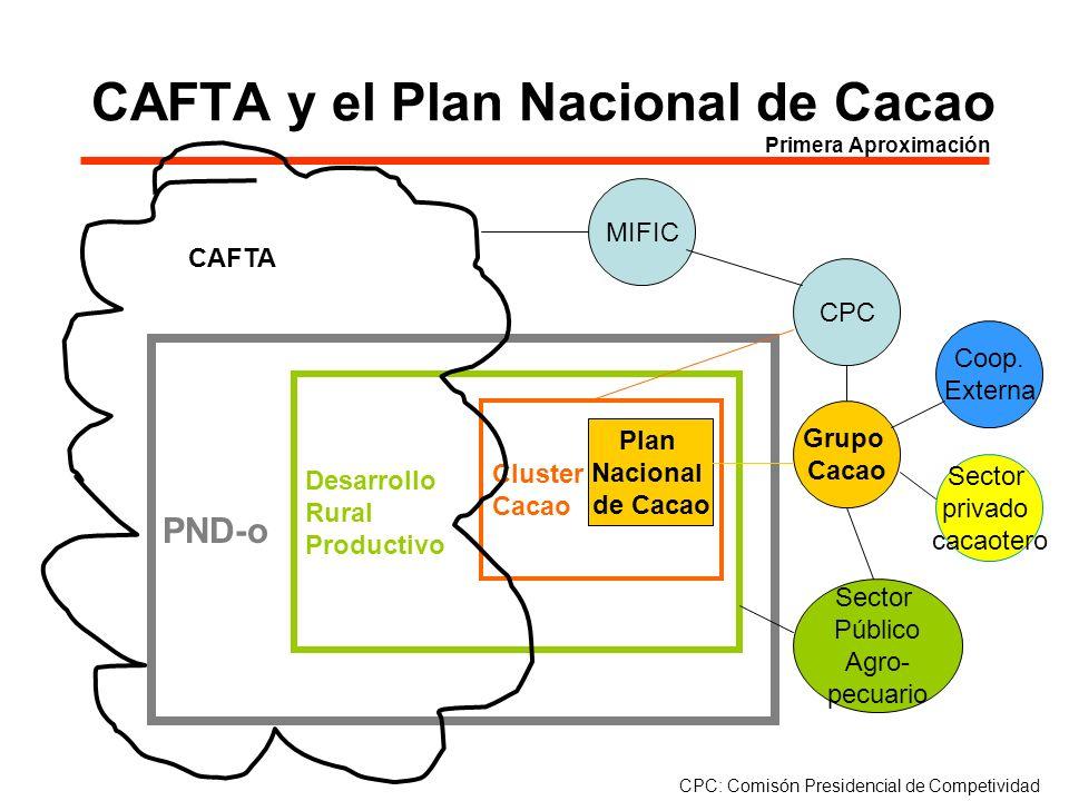 CAFTA y el Plan Nacional de Cacao Primera Aproximación PND-o Plan Nacional de Cacao Desarrollo Rural Productivo Grupo Cacao CPC Sector privado cacaote