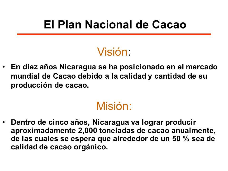 Grupo Cacao AMUPEBLAN, AUXILIO MUNDIAL, CACAONICA, DED, GTZ, IDR, INATEC, IICA, INTA, MAGFOR, PASMA-DANIDA, PAC, PASOLAC, PMH, Swisscontact, World Relief, US-AID, … Visión Misión Acción Plan Nacional de Cacao Plan Nacional de Desarrollo-operativo Conglomerado Cacao, Plan de Manejo RB-Bosawas Desafío Inmediato: Comercializar una producción de cacao de más de 1500 Tm por año Mediano Plazo: Producir más que 1000 Tm de Cacao orgánico por año Acción Inmediato: Combatir Monilia Aumentar productividad Mejorar comercialización Mediano plazo: Ampliar área de cultivo Instalar crédito Mejorar marketing