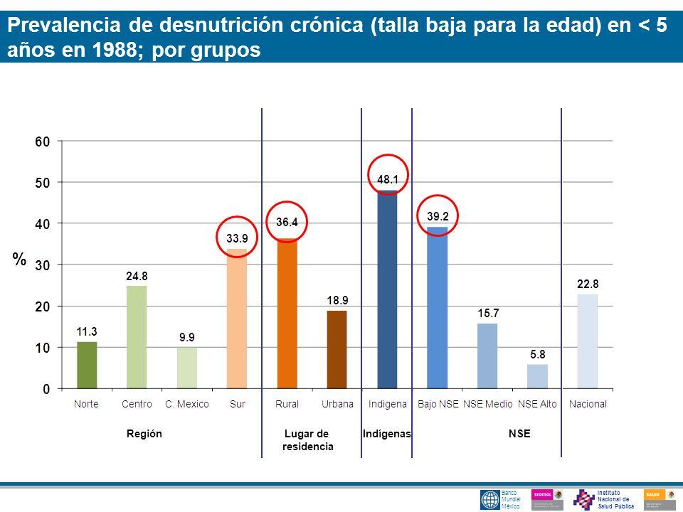 Instituto Nacional de Salud Pública Banco Mundial México Prevalencia de desnutrición crónica (talla baja para la edad) en < 5 años en 1988; por grupos