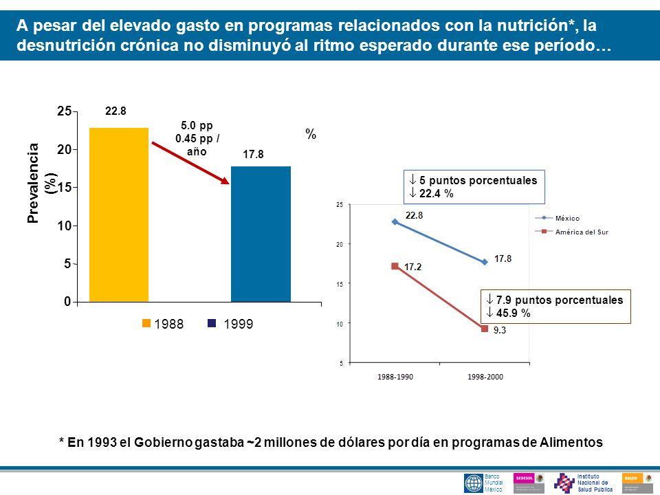 Instituto Nacional de Salud Pública Banco Mundial México 5 puntos porcentuales 22.4 % 7.9 puntos porcentuales 45.9 % % * En 1993 el Gobierno gastaba ~