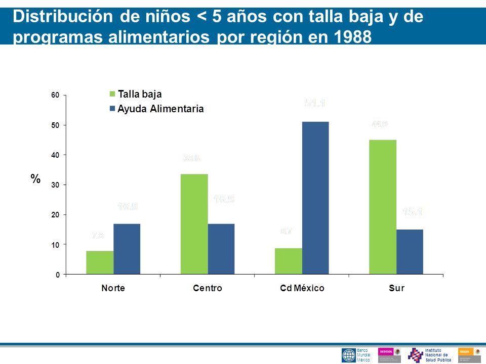 Instituto Nacional de Salud Pública Banco Mundial México % Distribución de niños < 5 años con talla baja y de programas alimentarios por región en 198