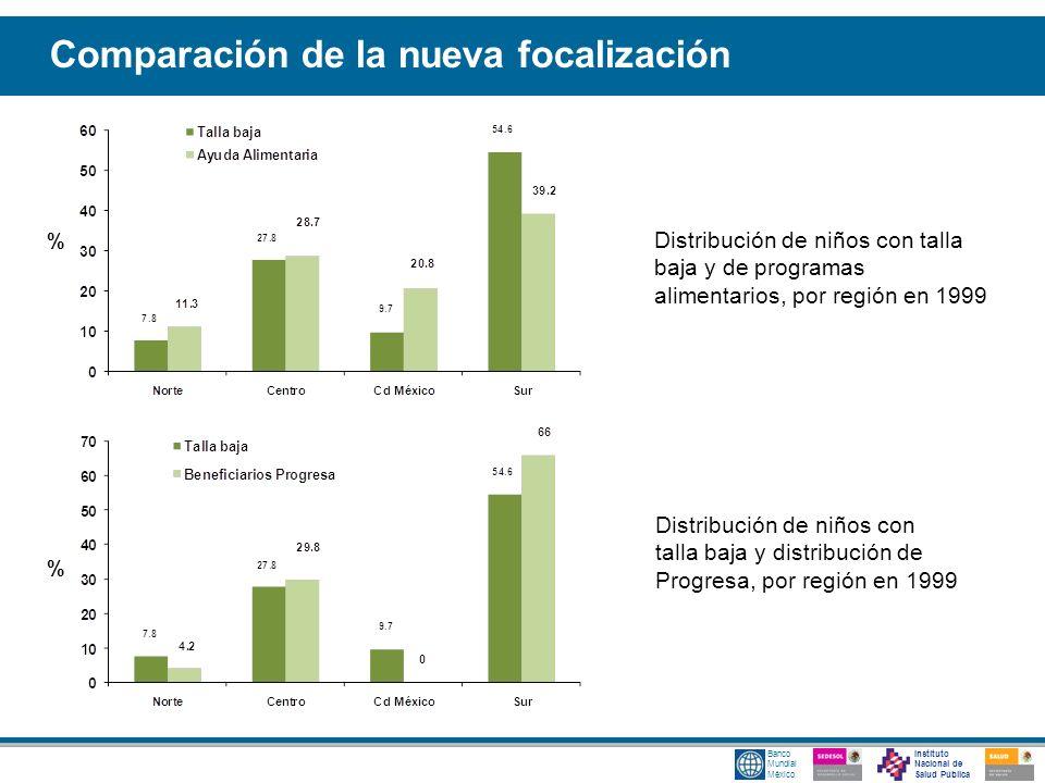 Instituto Nacional de Salud Pública Banco Mundial México Distribución de niños con talla baja y de programas alimentarios, por región en 1999 % Distri