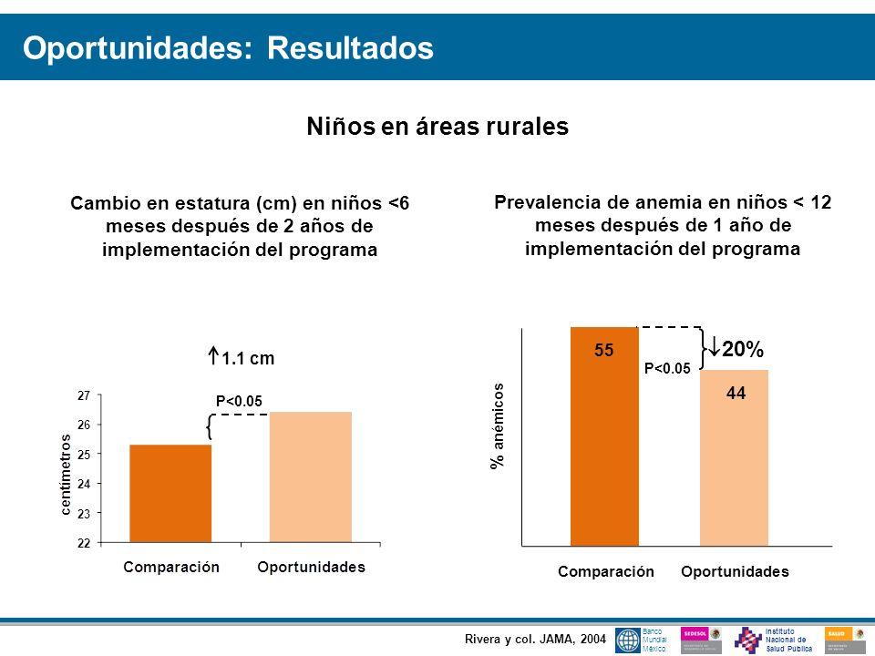 Instituto Nacional de Salud Pública Banco Mundial México Rivera y col. JAMA, 2004 Cambio en estatura (cm) en niños <6 meses después de 2 años de imple