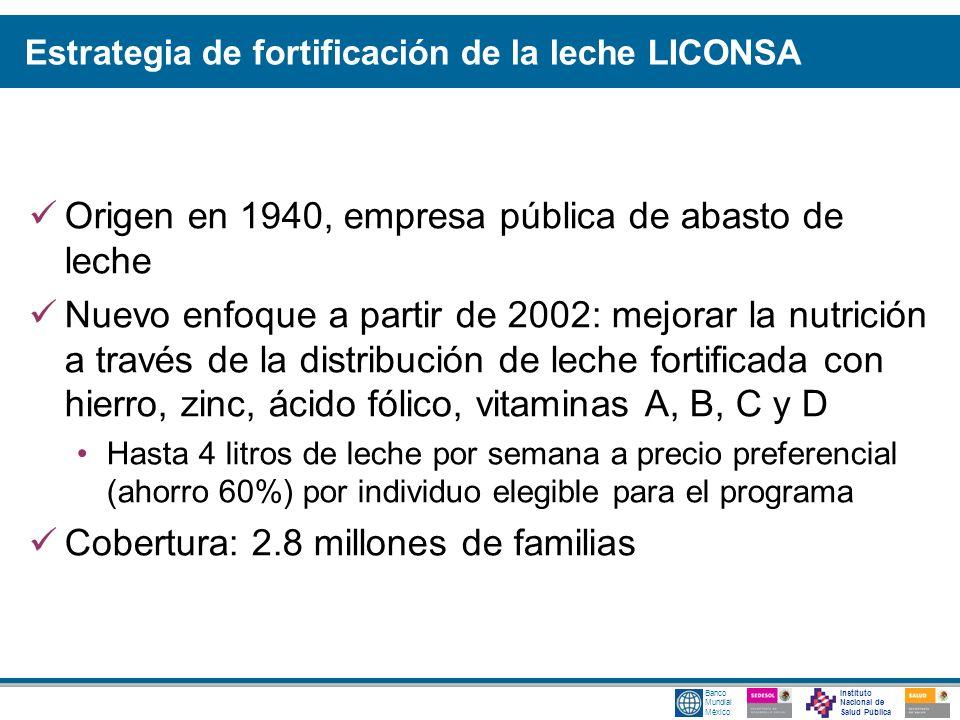 Instituto Nacional de Salud Pública Banco Mundial México Estrategia de fortificación de la leche LICONSA Origen en 1940, empresa pública de abasto de
