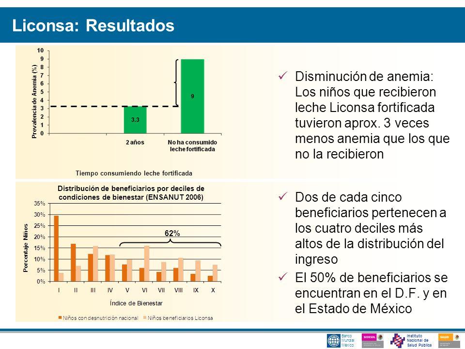 Instituto Nacional de Salud Pública Banco Mundial México Liconsa: Resultados Disminución de anemia: Los niños que recibieron leche Liconsa fortificada