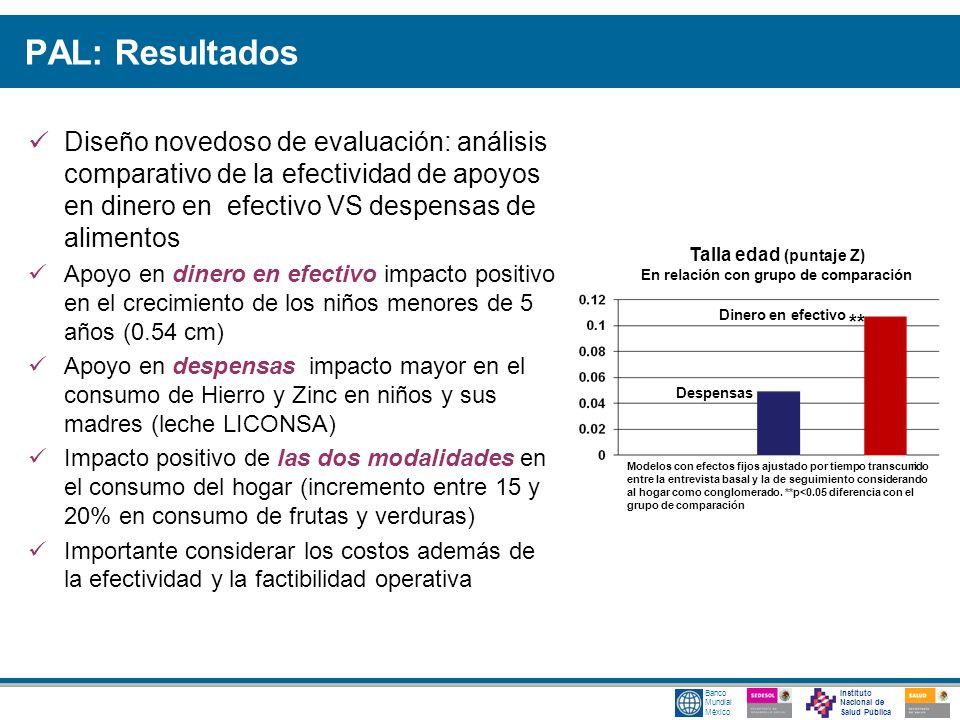 Instituto Nacional de Salud Pública Banco Mundial México Talla edad (puntaje Z) En relación con grupo de comparación Despensas Dinero en efectivo Mode