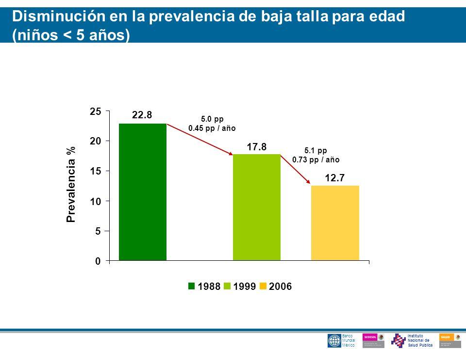 Instituto Nacional de Salud Pública Banco Mundial México Prevalencia % 5.0 pp 0.45 pp / año 5.1 pp 0.73 pp / año 12.7 22.8 17.8 0 5 10 15 20 25 198819