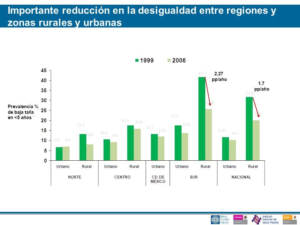 Instituto Nacional de Salud Pública Banco Mundial México 2.27 pp/año 1.7 pp/año Importante reducción en la desigualdad entre regiones y zonas rurales