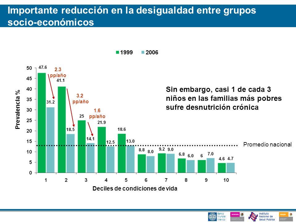 Instituto Nacional de Salud Pública Banco Mundial México Prevalencia % Deciles de condiciones de vida 2.3 pp/año 3.2 pp/año 1.6 pp/año Sin embargo, ca