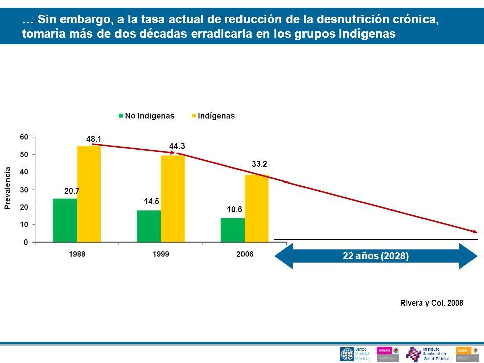 Instituto Nacional de Salud Pública Banco Mundial México … Sin embargo, a la tasa actual de reducción de la desnutrición crónica, tomaría más de dos d