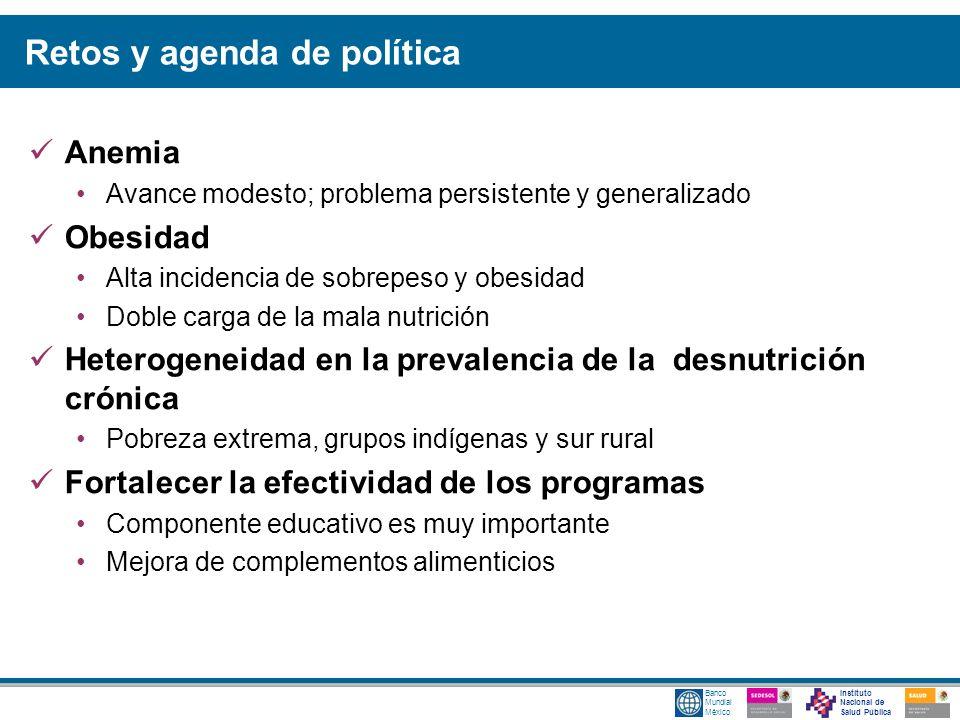 Instituto Nacional de Salud Pública Banco Mundial México Retos y agenda de política Anemia Avance modesto; problema persistente y generalizado Obesida