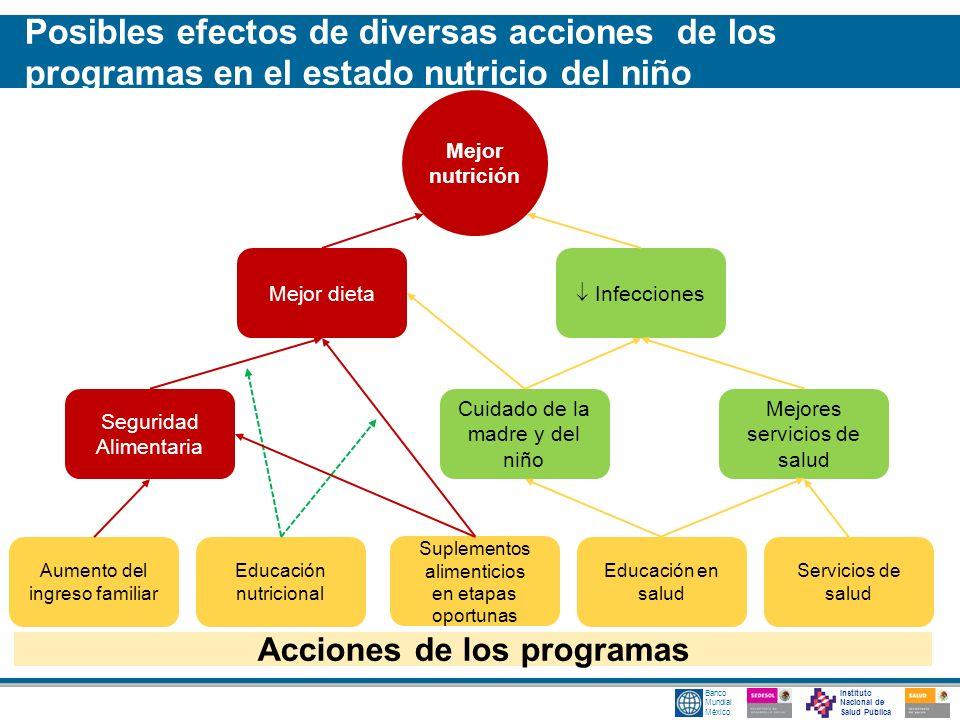Instituto Nacional de Salud Pública Banco Mundial México Mejor nutrición Mejor dieta Infecciones Seguridad Alimentaria Cuidado de la madre y del niño
