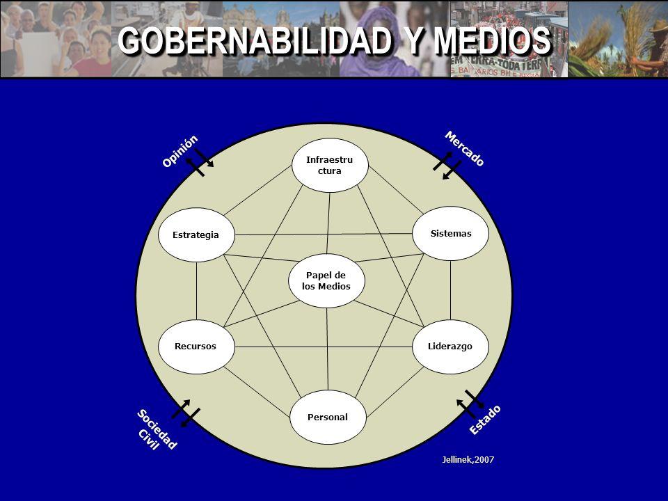 GOBERNABILIDAD Y MEDIOS Papel de los Medios Infraestru ctura Personal Recursos Estrategia Liderazgo Sistemas Mercado Estado Opinión Sociedad Civil Jellinek,2007