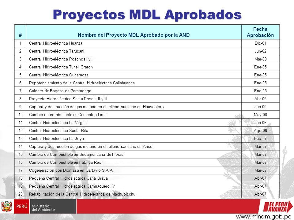 Proyectos MDL Aprobados #Nombre del Proyecto MDL Aprobado por la AND Fecha Aprobación 1Central Hidroeléctrica HuanzaDic-01 2Central Hidroeléctrica Tar