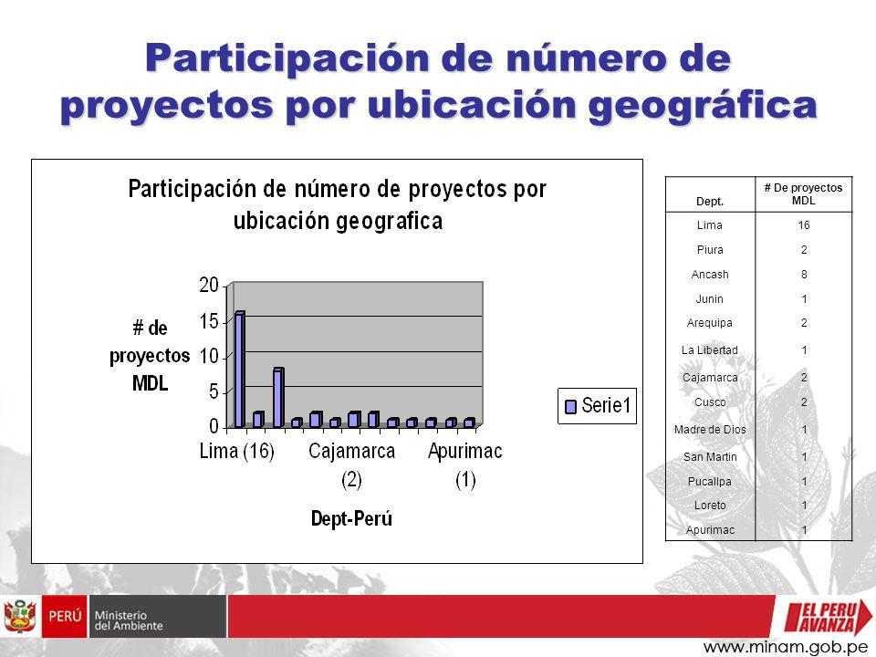 Participación de número de proyectos por ubicación geográfica Dept. # De proyectos MDL Lima16 Piura2 Ancash8 Junin1 Arequipa2 La Libertad1 Cajamarca2