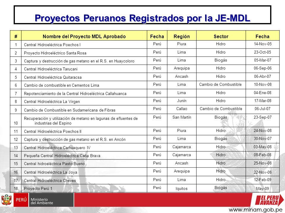#Nombre del Proyecto MDL AprobadoFechaRegiónSectorFecha 1Central Hidroeléctrica Poechos I PerúPiuraHidro14-Nov-05 2Proyecto Hidroeléctrico Santa Rosa