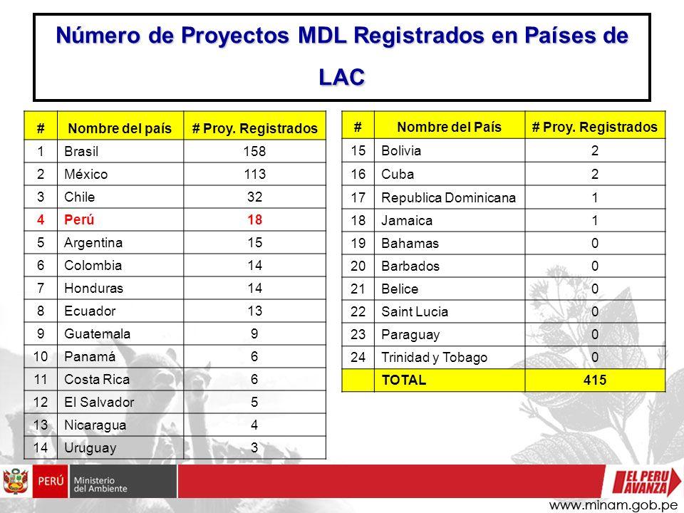 Número de Proyectos MDL Registrados en Países de LAC #Nombre del país# Proy. Registrados 1Brasil158 2México113 3Chile32 4Perú18 5Argentina15 6Colombia