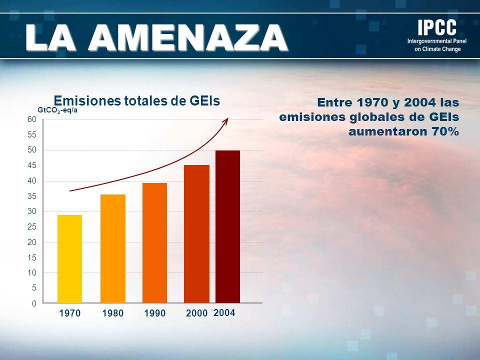 LA AMENAZA GtCO 2 -eq/a 0 5 10 15 20 25 30 35 40 45 50 55 60 1970198019902000 2004 Emisiones totales de GEIs Entre 1970 y 2004 las emisiones globales