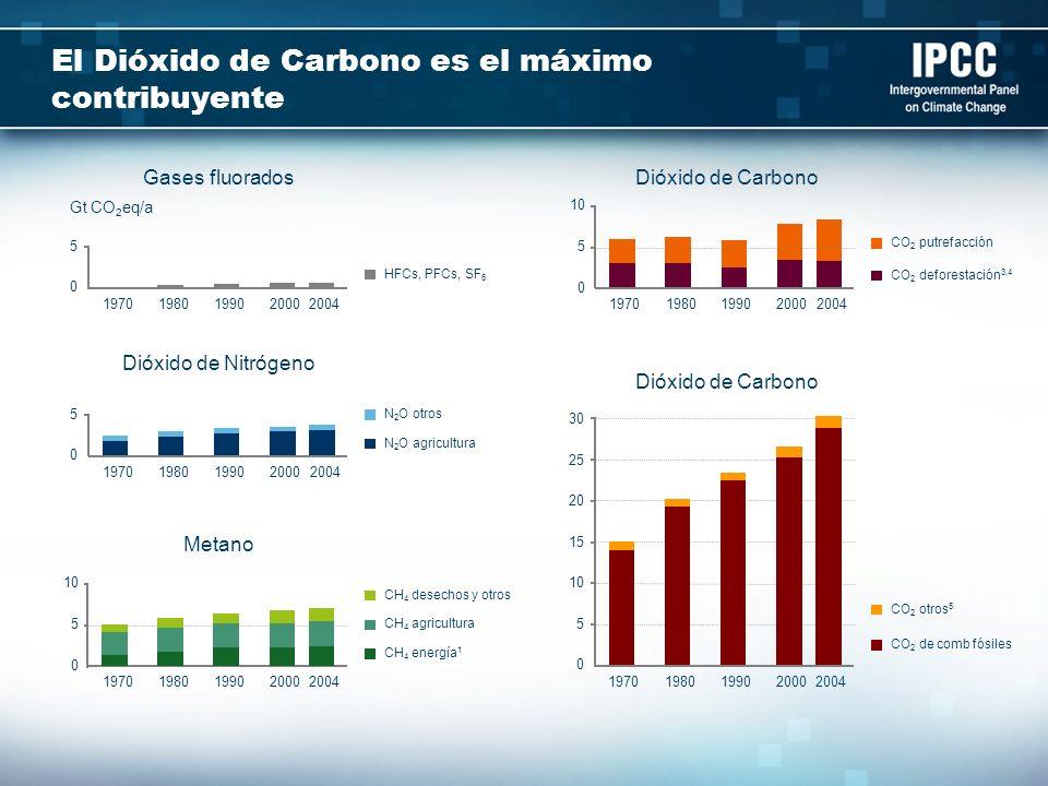 El Dióxido de Carbono es el máximo contribuyente 0 5 10 15 20 25 30 19701980199020002004 CO 2 otros 5 CO 2 de comb fósiles 0 5 10 19701980199020002004
