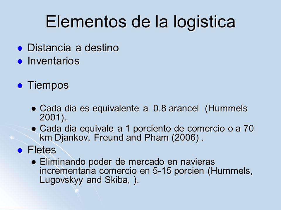 Elementos de la logistica Distancia a destino Distancia a destino Inventarios Inventarios Tiempos Tiempos Cada dia es equivalente a 0.8 arancel (Humme