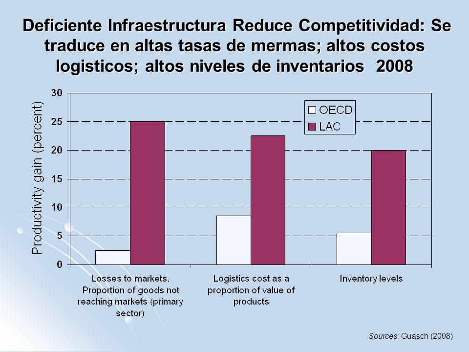 Deficiente Infraestructura Reduce Competitividad: Se traduce en altas tasas de mermas; altos costos logisticos; altos niveles de inventarios 2008 Defi