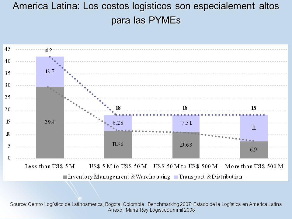America Latina: Los costos logisticos son especialement altos para las PYMEs Source: Centro Logístico de Latinoamerica, Bogota, Colombia. Benchmarking