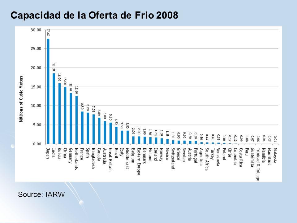 Capacidad de la Oferta de Frio 2008 Source: IARW