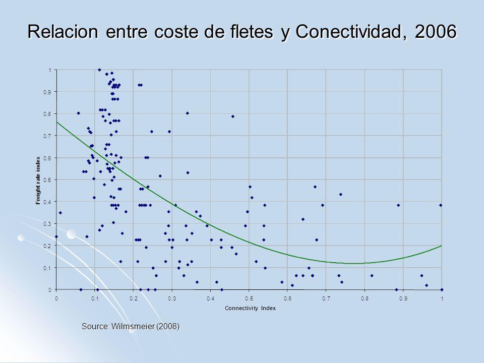 Relacion entre coste de fletes y Conectividad, 2006 Source: Wilmsmeier (2008)