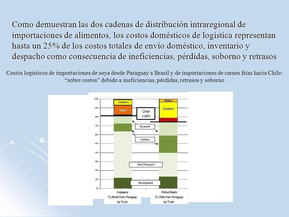 Como demuestran las dos cadenas de distribución intraregional de importaciones de alimentos, los costos domésticos de logística representan hasta un 2