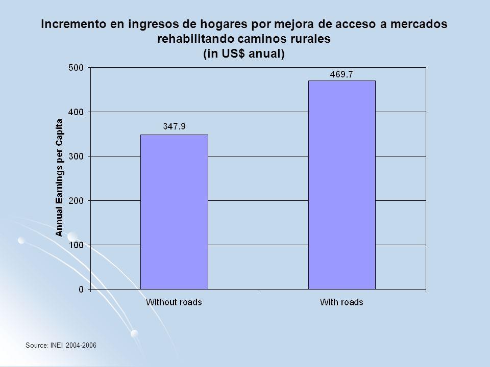 Incremento en ingresos de hogares por mejora de acceso a mercados rehabilitando caminos rurales (in US$ anual) Source: INEI 2004-2006