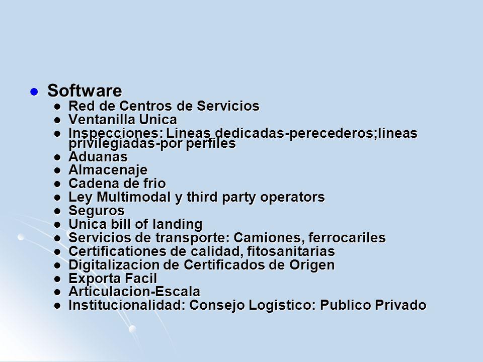 Software Software Red de Centros de Servicios Red de Centros de Servicios Ventanilla Unica Ventanilla Unica Inspecciones: Lineas dedicadas-perecederos